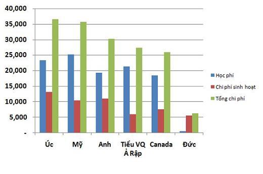 chi phi du hoc o mot so nuoc So sánh chi phí du học tại một số nước