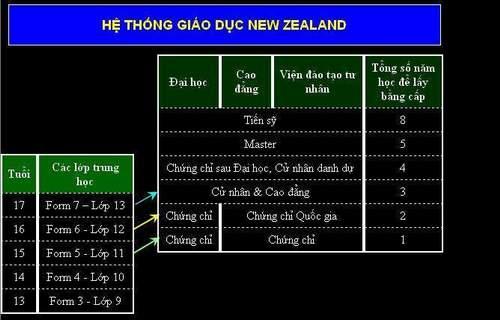 Giới thiệu chung về du học NewZealand