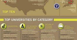 Các trường đại học tốt nhất tại Mỹ