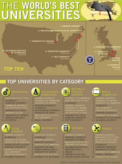 Tìm học bổng du học Mỹ: bài toán dễ hay khó?
